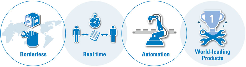Borderless,Real time,Automation,World-leading Products
